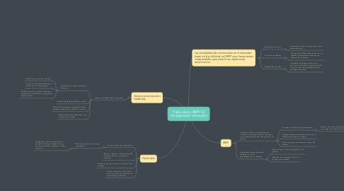 Mind Map: Publicidad y RRPP: El hardware del mercadeo