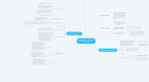 Mind Map: DIFERENTES CONTEXTOS DE LA IUE