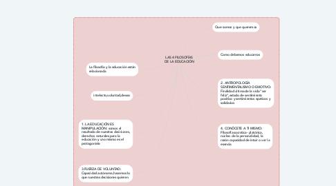 Mind Map: LAS 4 FILOSOFÍAS DE LA EDUCACIÓN