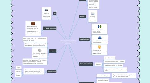 Mind Map: ¿Como reinventar su modelo d enegocio?, mirada desde el oceano azul
