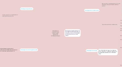 Mind Map: ESTRATEGIAS COMPETITIVAS PARA HACER NEGOCIOS INTERNACIONALES