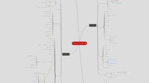Mind Map: Economía Colombiana