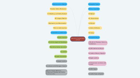 Mind Map: Atención a la diversidad cultural