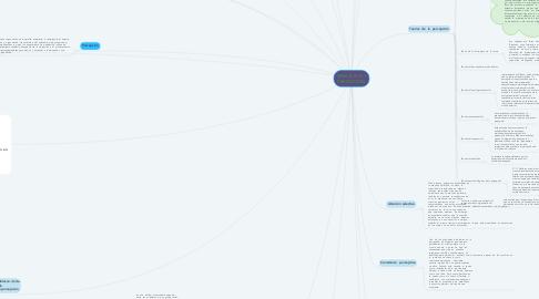 Mind Map: SENSACION Y PERCEPCION
