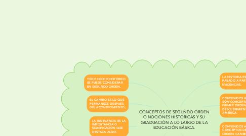 Mind Map: CONCEPTOS DE SEGUNDO ORDEN O NOCIONES HISTÓRICAS Y SU GRADUACIÓN A LO LARGO DE LA EDUCACIÓN BÁSICA.