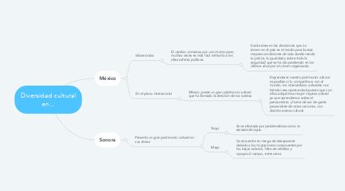 Mind Map: Diversidad cultural en...
