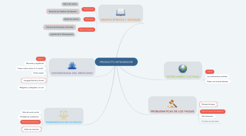 Mind Map: PRODUCTO INTEGRADOR