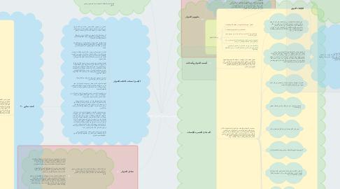 Mind Map: قواعد ومبادئ الحوار الفعال