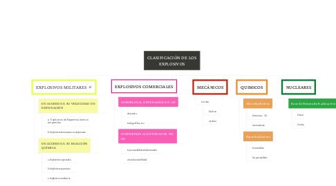 Mind Map: CLASIFICACIÓN DE LOS EXPLOSIVOS