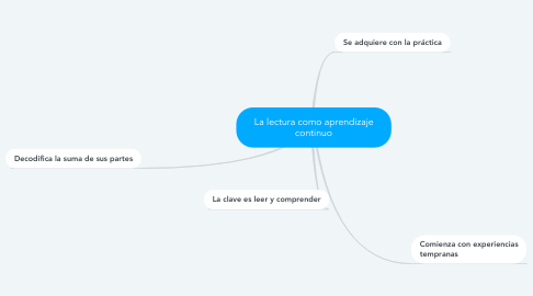 Mind Map: La lectura como aprendizaje continuo