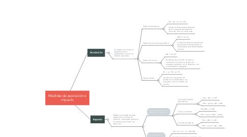 Mind Map: Medidas de asociación e impacto