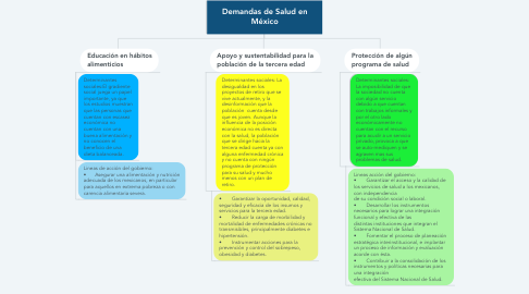 Mind Map: Demandas de Salud en México