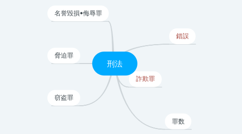 Mind Map: 刑法