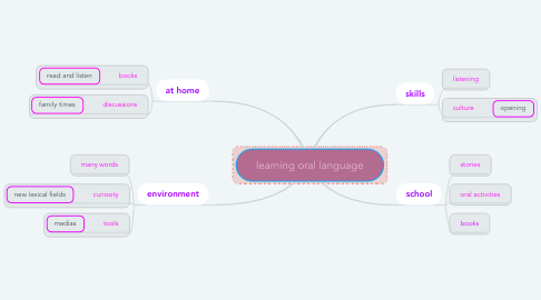 Mind Map: learning oral language