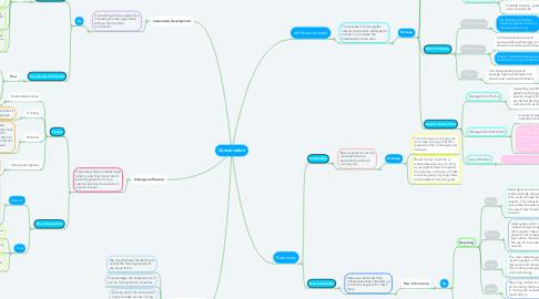 Mind Map: Conservation