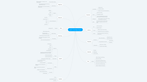 Mind Map: My EP - Final Major Project