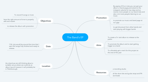 Mind Map: The Band's EP