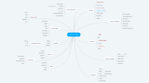 Mind Map: Milkio Strategy