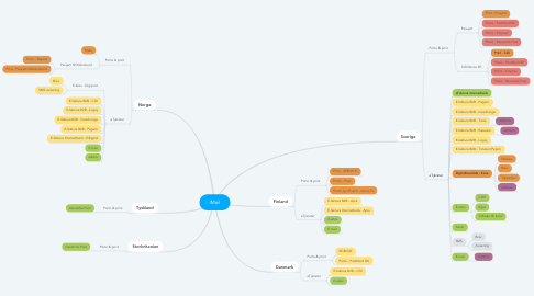 Mind Map: iMail