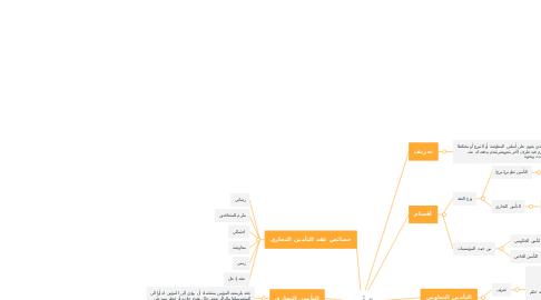 Mind Map: التأمين
