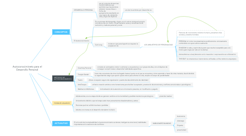 Mind Map: Autoconocimineto para el Desarrollo Personal