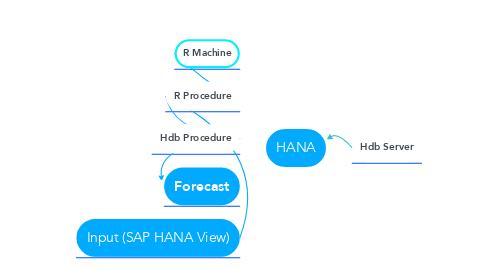 Mind Map: HANA