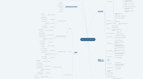 Mind Map: IKEA - гр. 18- / ШНАТ-34