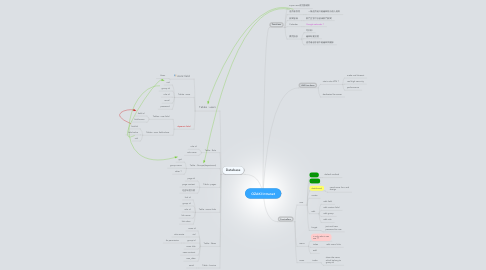 Mind Map: OZAKI Intranet