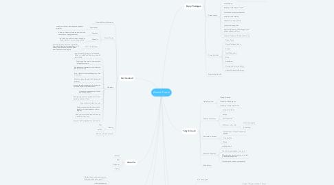 Mind Map: Alumni Portal