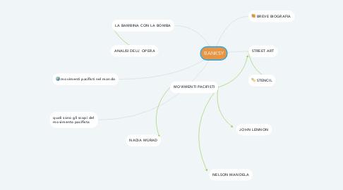 Mind Map: BANKSY