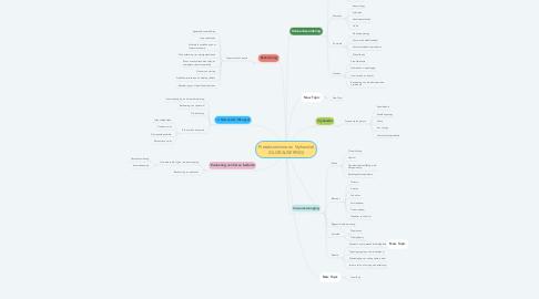 Mind Map: Proteksionisme en Vryhandel (GLOBALISERING)