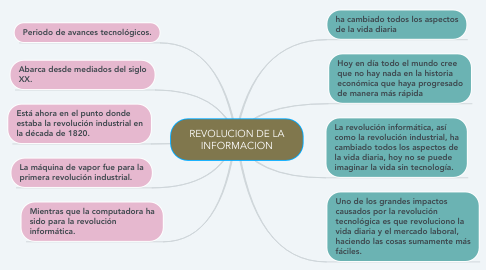 Mind Map: REVOLUCION DE LA INFORMACION