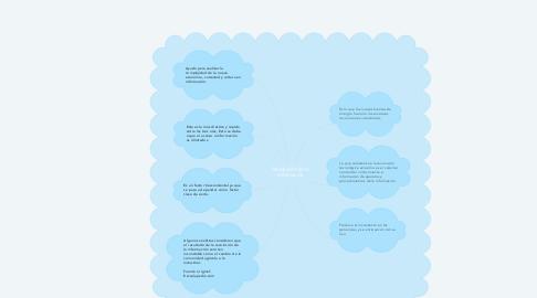 Mind Map: Revolución de la información