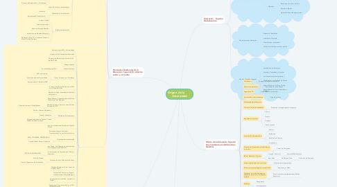 Mind Map: Origen  de la         Universidad