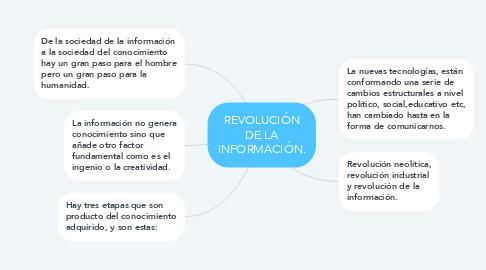 Mind Map: REVOLUCIÓN DE LA INFORMACIÓN.
