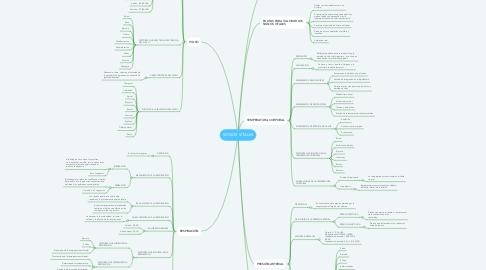 Mind Map: SIGNOS VITALES
