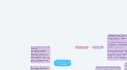Mind Map: mitos de la Impresión 3D