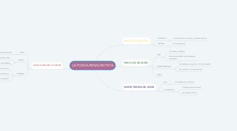Mind Map: LA POESÍA RENACENTISTA
