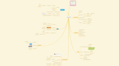 Mind Map: special event