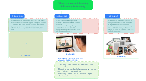 Mind Map: Diferencias entre E- learning, B-learning, M-Learning