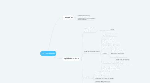 Mind Map: Курс Артемьева