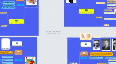 Mind Map: PARADIGMAS PSICOLÓGICOS DE ENSEÑANZA-APRENDIZAJE