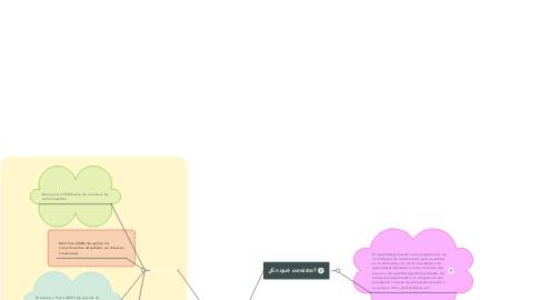 Mind Map: Aprendizaje basado en competencias