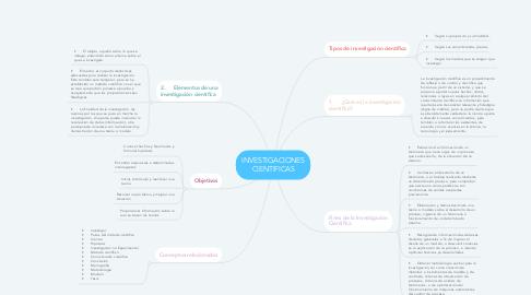 Mind Map: INVESTIGACIONES CIENTIFICAS