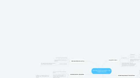 Mind Map: proceso historicos de la vida independiente