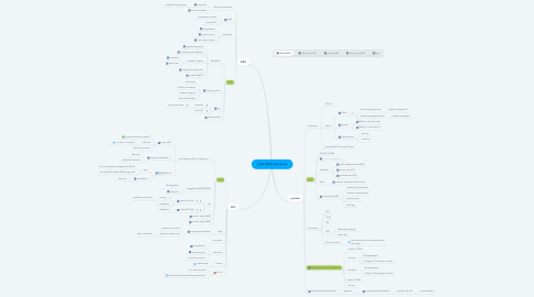 Mind Map: Accident Insurance