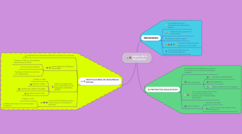 Mind Map: Logros de la Revolución