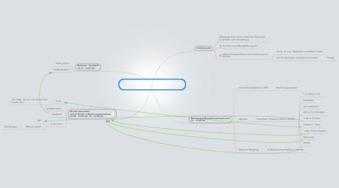 "Mind Map: ""Aufbaulehrgang Teletutorenqualifizierung"" Esslingen"