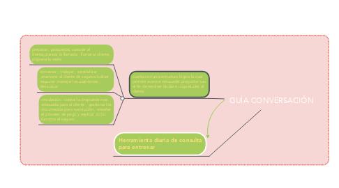 Mind Map: GUÍA CONVERSACIÓN