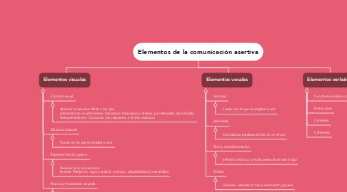 Mind Map: Elementos de la comunicación asertiva